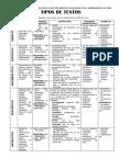 Tipos de Textos y Formatos Textuales