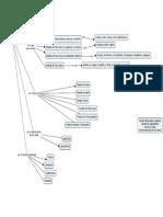 Fruticultura Mapa Conceptual Clasificacion de Frutales