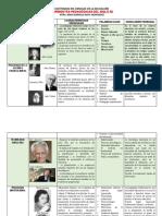 2 Corrientes Pedagogicas