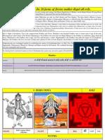 Dasa Mahavidyas Sri Vidya