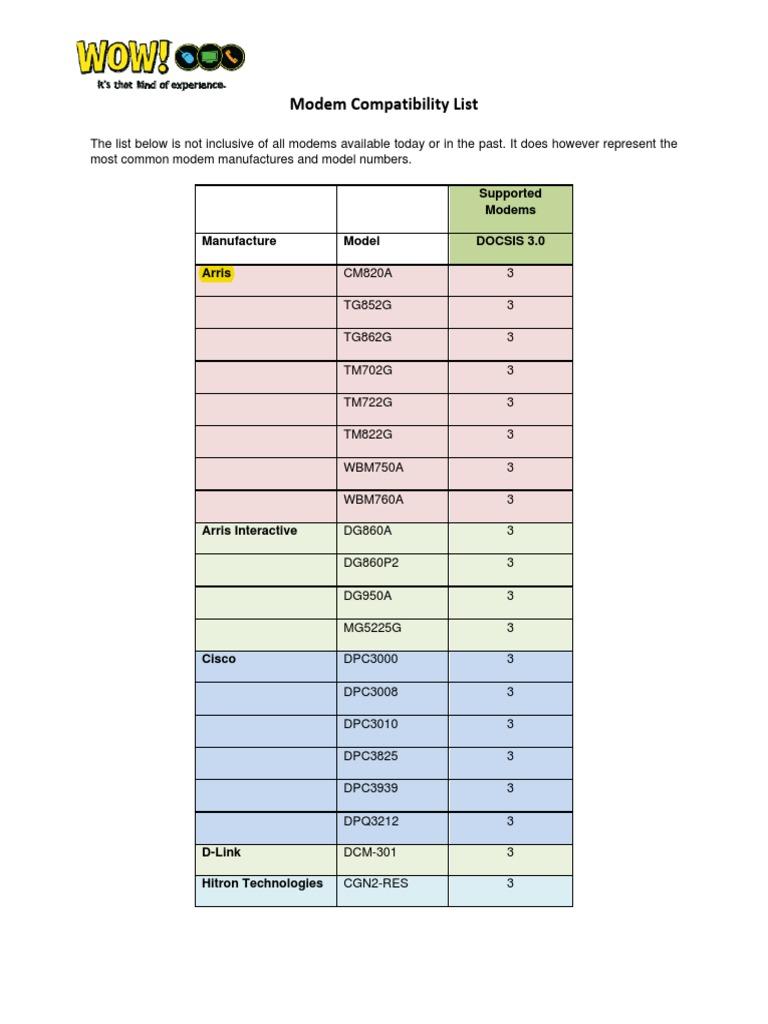 Docsis 3 Modem Compatibility List | Telecommunications