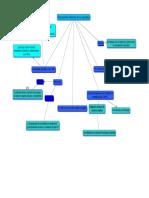 Mapa Conceptual hidraulica y neumatica