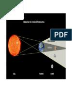 1_esquema Eclipse Lunar