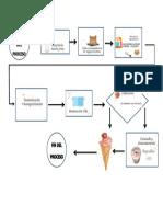 Proceso Del Helado de Yogurt