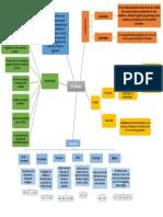 Mapa Conceptual Enzimas - Rubilu Arroyo