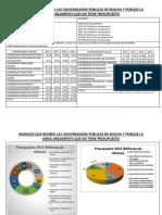 Comparación de presupuestos universidades públicas
