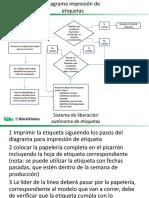 Diagrama de Flujo Imprecion de Etiquetas