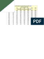 Rating Presion Temperatura