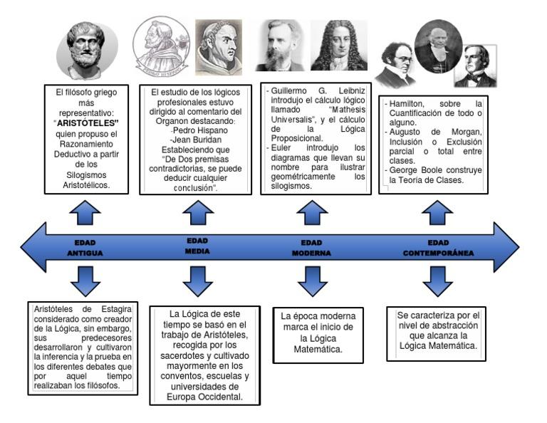 Edad Antigua Edad Contemporánea Edad Moderna Edad Media Lógica Aristóteles