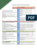 jozette roberts unit plan objective table
