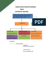 Struktur Organisasi Ruang Tindakan Puskesmas