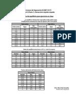 Datos de Equilibrio El sistema trifasico