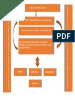 Mapa de Procesos Basico