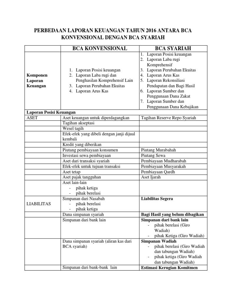 Bca Bca Syariah Docx