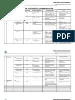 Register Hasil Identifikasi Resiko Pelayanan Ukp