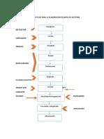 Diagrama de Flujo Pasta de Aceituna