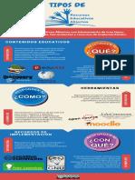 Tipos de Recursos Educativos Abiertos (REA)