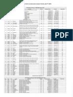 FY18 State Veterans Home Grant Program Priority List
