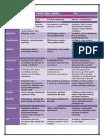Clasificación de Los Psicofármacos y Las Sustancias Psicoactivas, Farmacologia