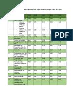 Laju Pertumbuhan PDRB Kabupaten Aceh Timur Menurut Lapangan Usaha 2012-2016