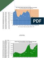 30 Years of San Fernando Valley housing price data