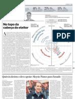 Pesquisa Top Of Mind - Dilma X Serra