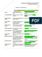 88198968 Summary of Nursing Theories