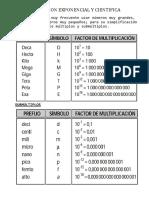 Notacion Exponencial y Cientifica