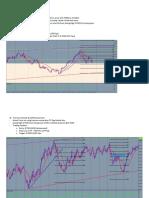 AUDUSD – Daily Chart Back Testing
