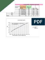 Resultado Proteína Lowry Mar 18