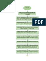 Flujograma Plan de Formación
