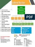 DOLE Organizational Structure (AO 10 Feb 2017).pdf