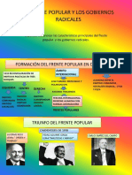 El Frente Popular y Los Gobiernos Radicales