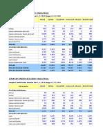 Statitisk Jenayah Indeks Seluruh Malaysia Mengikut Jenis Jenayah Negeri Dan Tahun 2009 2015