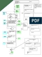 A 1.Process map