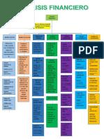 Mapa Conceptual de Analisis Financiero