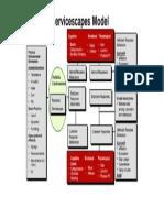 Servicescape Model