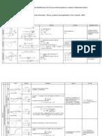 Criterios de Diagnóstico para Identificación de Procesos Electroquímicos usando Voltametría Cíclica