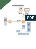 Mapa Conceptual de Fracturas
