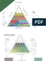 Diagrama de Clasificación Zona de Vida Holdridge