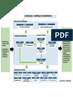 Mapeo de Procesos de Empresa de Transportes