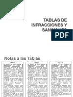 Tablas Infracciones UAP