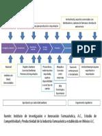 Cadena de Valor de La Industria Farmacéutica Establecida en México