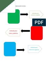 Clasificación Del Reciclaje de Acuerdo a Los Colores