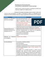 Ejemplo de Metodología Para El Proyecto