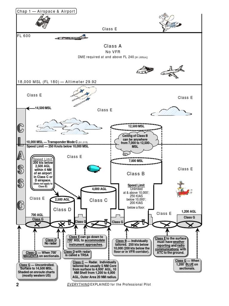 General_Flying_ | Instrument Flight Rules | Visual Flight Rules