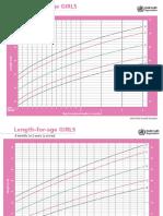 Growth Chart Dedi Irfan