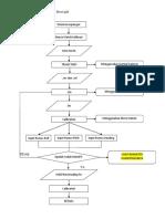 Diagram Alir Pengolahan Kalibrasi Boresight FIX