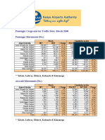 Airport Passenger, Cargo and Air Traffic Data March 2018