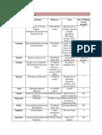 Details of Minerals in JK